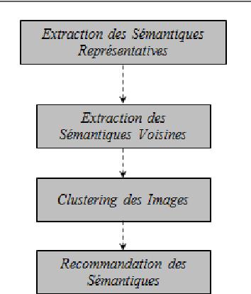 Matchmaking sémantique dynamique