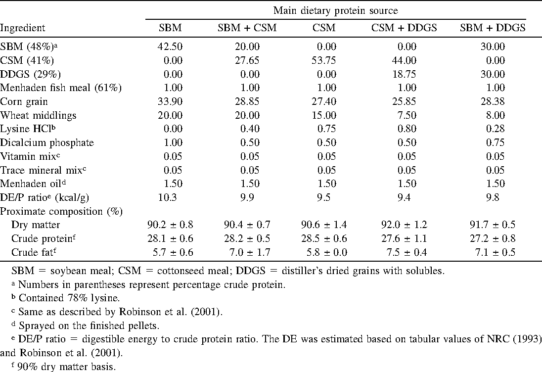 Table 2 from Replacement of Soybean Meal in Channel Catfish