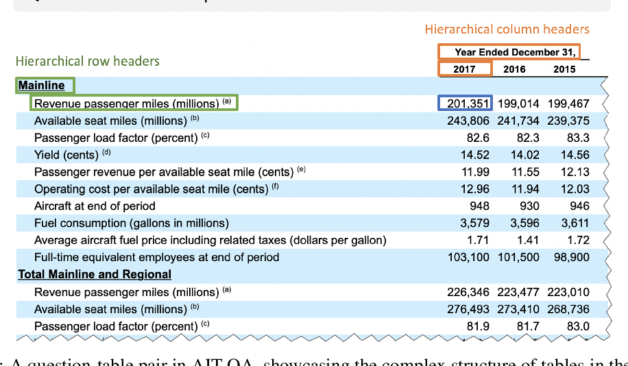 Figure 1 for AIT-QA: Question Answering Dataset over Complex Tables in the Airline Industry