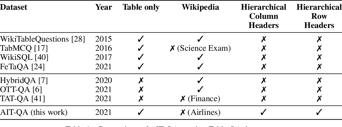 Figure 2 for AIT-QA: Question Answering Dataset over Complex Tables in the Airline Industry