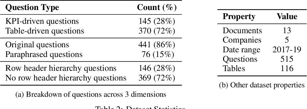 Figure 3 for AIT-QA: Question Answering Dataset over Complex Tables in the Airline Industry
