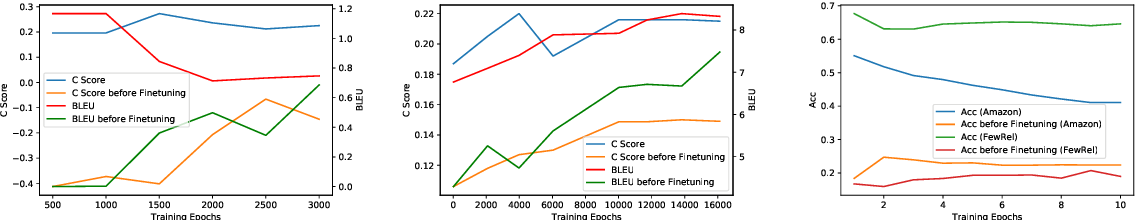Figure 1 for When does MAML Work the Best? An Empirical Study on Model-Agnostic Meta-Learning in NLP Applications
