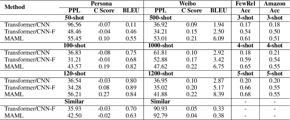 Figure 3 for When does MAML Work the Best? An Empirical Study on Model-Agnostic Meta-Learning in NLP Applications