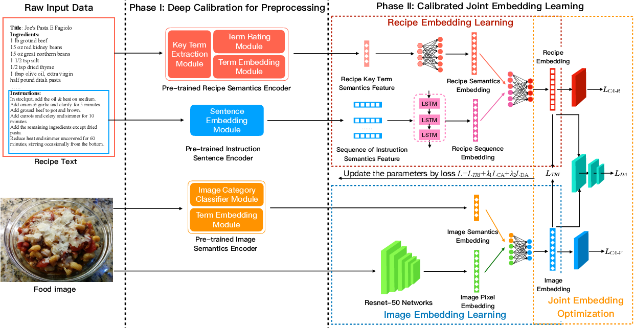 Figure 1 for Efficient Deep Feature Calibration for Cross-Modal Joint Embedding Learning
