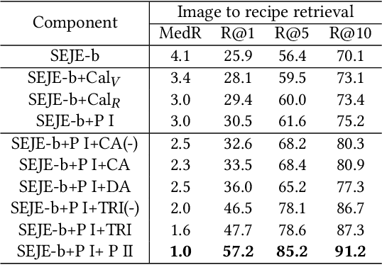 Figure 4 for Efficient Deep Feature Calibration for Cross-Modal Joint Embedding Learning