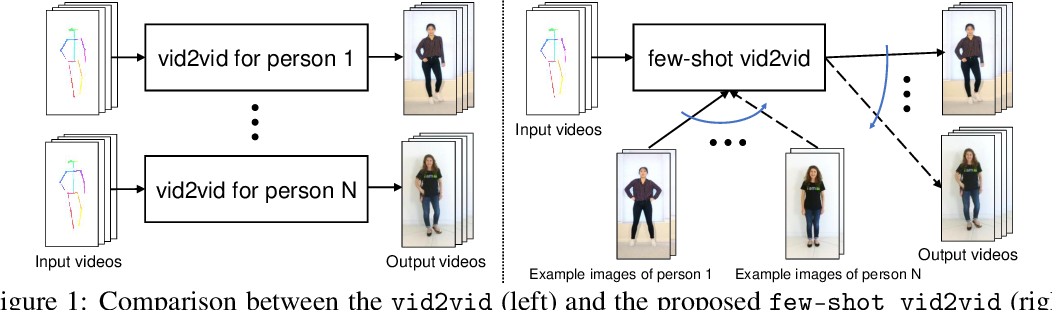 Figure 1 for Few-shot Video-to-Video Synthesis