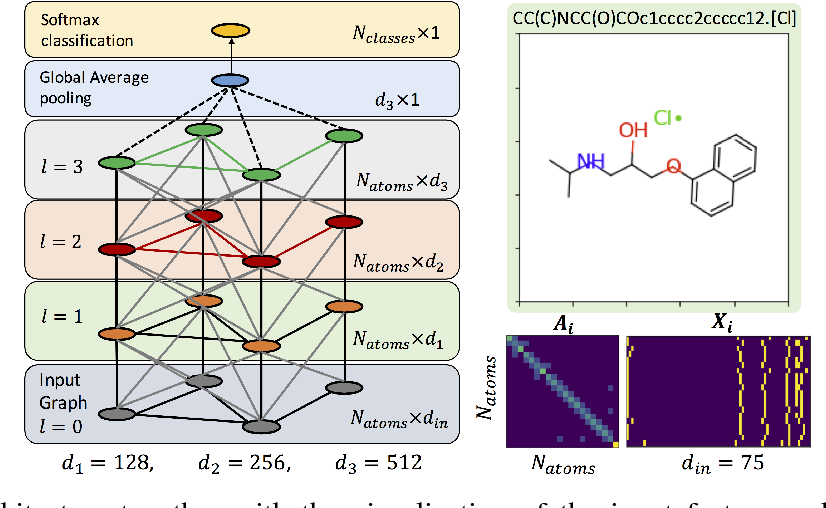 Figure 1 for Discovering Molecular Functional Groups Using Graph Convolutional Neural Networks