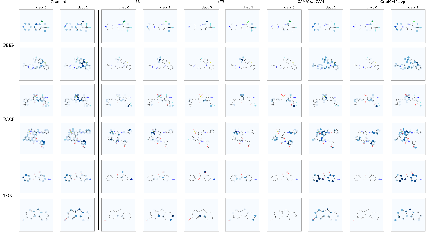Figure 3 for Discovering Molecular Functional Groups Using Graph Convolutional Neural Networks
