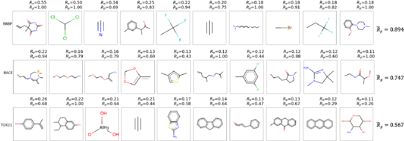 Figure 4 for Discovering Molecular Functional Groups Using Graph Convolutional Neural Networks