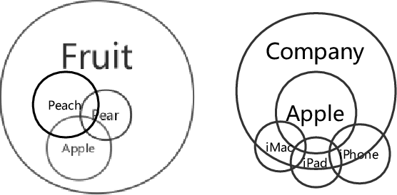 Figure 1 for English Out-of-Vocabulary Lexical Evaluation Task