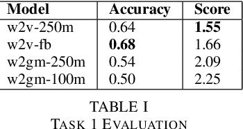 Figure 2 for English Out-of-Vocabulary Lexical Evaluation Task