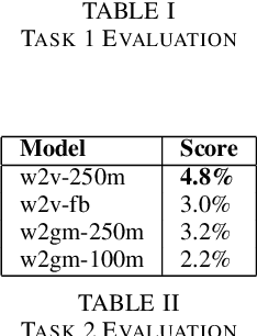 Figure 3 for English Out-of-Vocabulary Lexical Evaluation Task