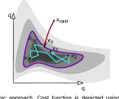 Figure 1 for Generalizing Informed Sampling for Asymptotically Optimal Sampling-based Kinodynamic Planning via Markov Chain Monte Carlo