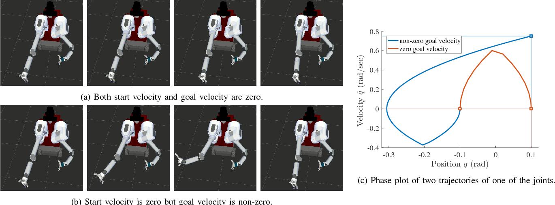 Figure 2 for Generalizing Informed Sampling for Asymptotically Optimal Sampling-based Kinodynamic Planning via Markov Chain Monte Carlo