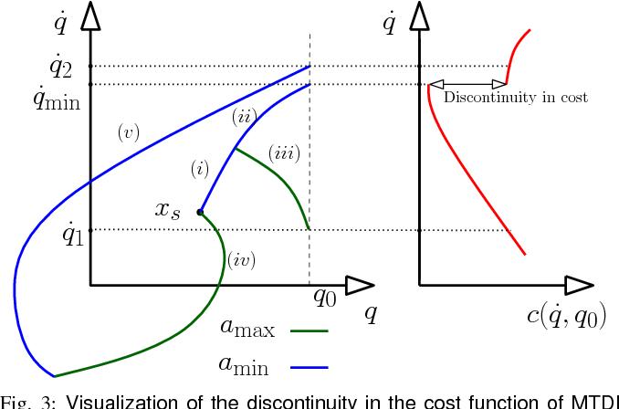 Figure 3 for Generalizing Informed Sampling for Asymptotically Optimal Sampling-based Kinodynamic Planning via Markov Chain Monte Carlo
