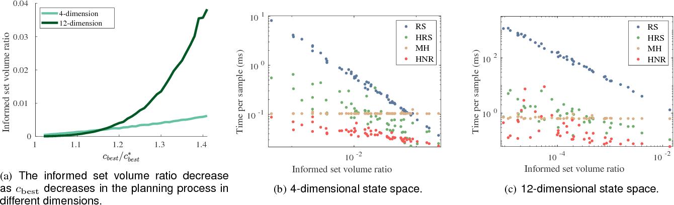 Figure 4 for Generalizing Informed Sampling for Asymptotically Optimal Sampling-based Kinodynamic Planning via Markov Chain Monte Carlo