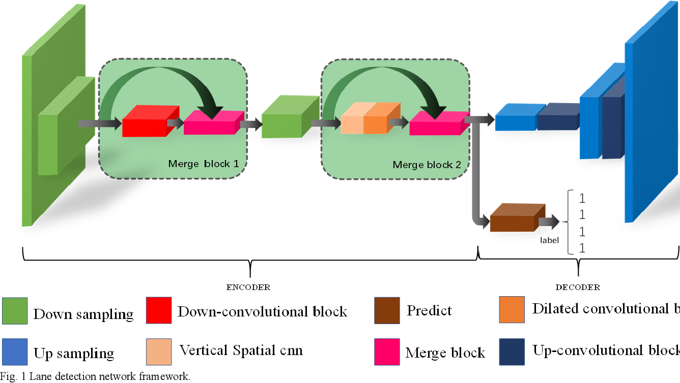 Figure 1 for Lane detection in complex scenes based on end-to-end neural network