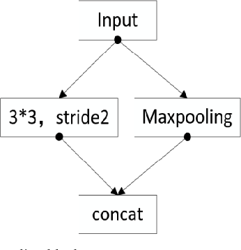 Figure 2 for Lane detection in complex scenes based on end-to-end neural network