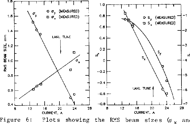 Figure 6 from A BEAM CHARACTERIZATION OF H- PARTICLES* - Semantic