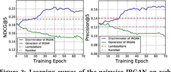 Figure 3 for IRGAN: A Minimax Game for Unifying Generative and Discriminative Information Retrieval Models