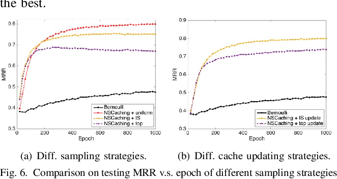 Figure 4 for NSCaching: Simple and Efficient Negative Sampling for Knowledge Graph Embedding