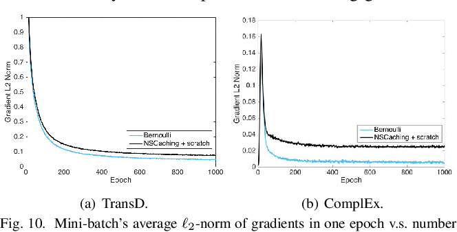 Figure 2 for NSCaching: Simple and Efficient Negative Sampling for Knowledge Graph Embedding