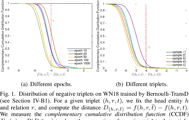 Figure 1 for NSCaching: Simple and Efficient Negative Sampling for Knowledge Graph Embedding
