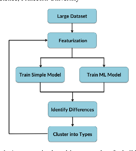 Figure 1 for Using Machine Learning to Guide Cognitive Modeling: A Case Study in Moral Reasoning