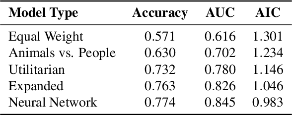 Figure 2 for Using Machine Learning to Guide Cognitive Modeling: A Case Study in Moral Reasoning