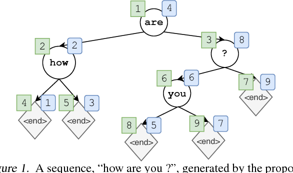 Figure 1 for Non-Monotonic Sequential Text Generation