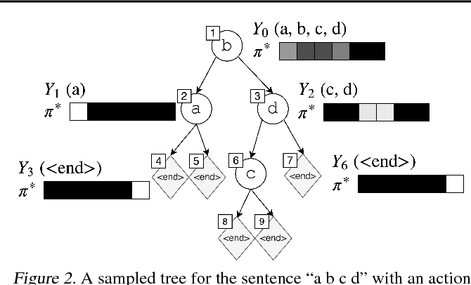 Figure 3 for Non-Monotonic Sequential Text Generation