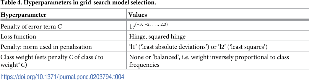 Figure 4 for Automatic Detection of Cyberbullying in Social Media Text