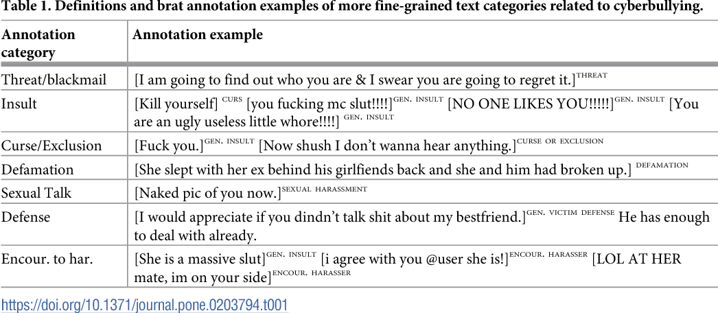 Figure 1 for Automatic Detection of Cyberbullying in Social Media Text