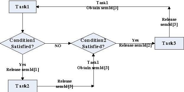 Figure 2. Scheduling of aperiodic tasks