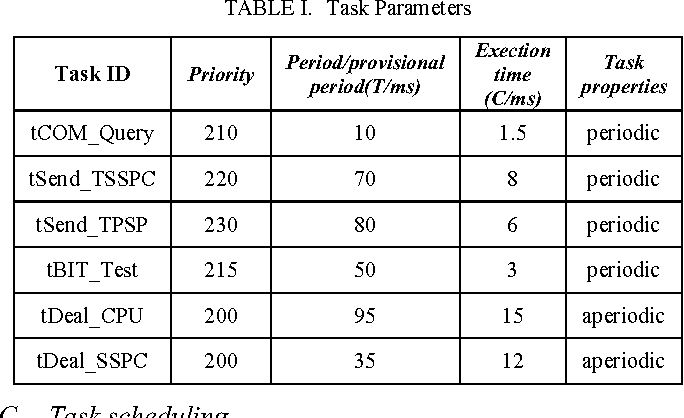 TABLE I. Task Parameters