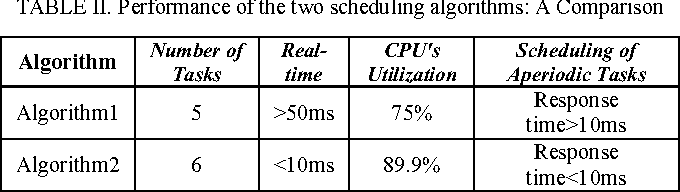 TABLE II. Performance of the two scheduling algorithms: A Comparison