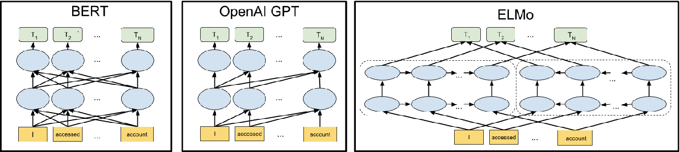 Figure 1 for A Short Survey of Pre-trained Language Models for Conversational AI-A NewAge in NLP
