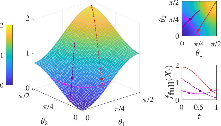 Figure 2 for Riemannian Perspective on Matrix Factorization