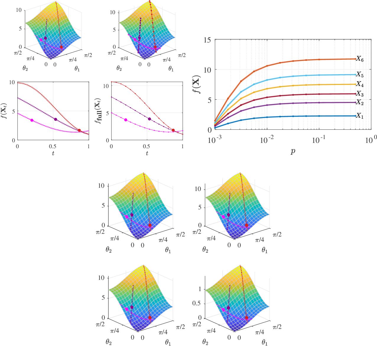 Figure 4 for Riemannian Perspective on Matrix Factorization