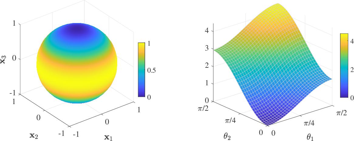 Figure 1 for Riemannian Perspective on Matrix Factorization