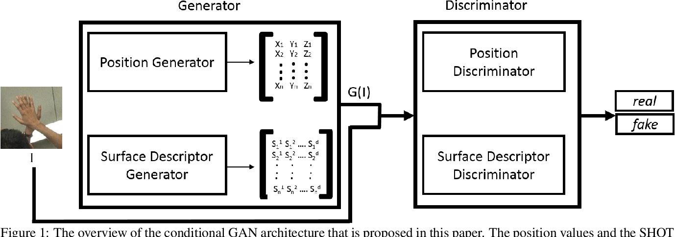 Figure 1 for Im2Mesh GAN: Accurate 3D Hand Mesh Recovery from a Single RGB Image