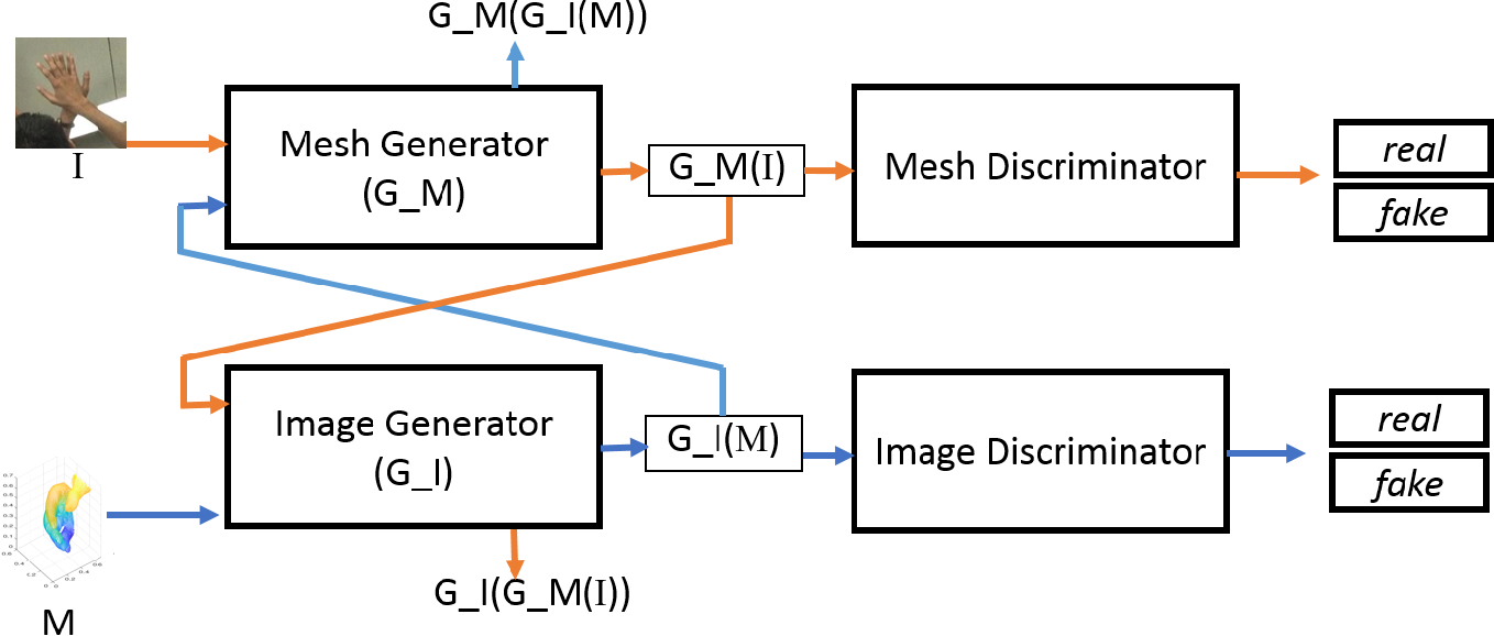 Figure 3 for Im2Mesh GAN: Accurate 3D Hand Mesh Recovery from a Single RGB Image