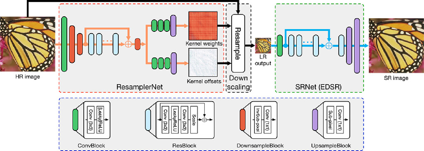 Figure 1 for Learned Image Downscaling for Upscaling using Content Adaptive Resampler