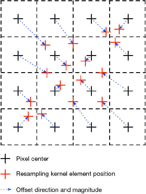 Figure 3 for Learned Image Downscaling for Upscaling using Content Adaptive Resampler
