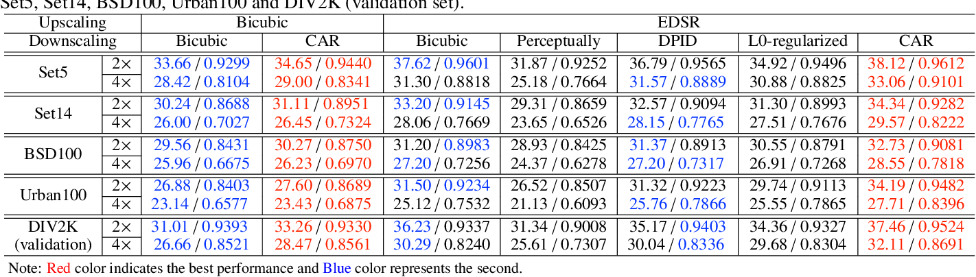 Figure 2 for Learned Image Downscaling for Upscaling using Content Adaptive Resampler