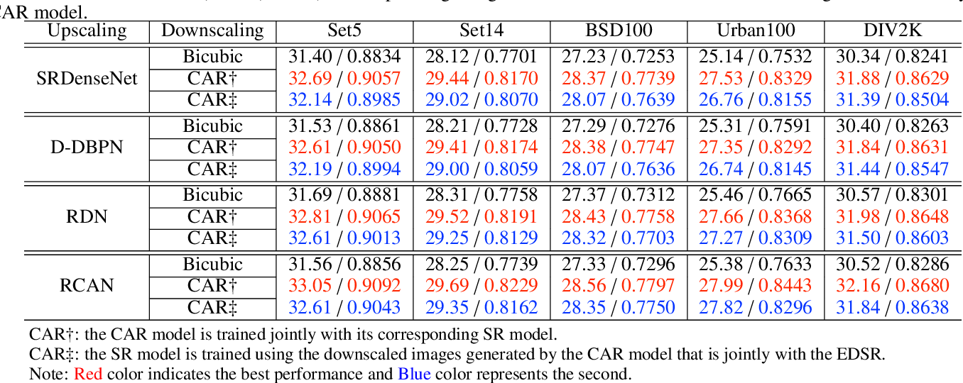 Figure 4 for Learned Image Downscaling for Upscaling using Content Adaptive Resampler