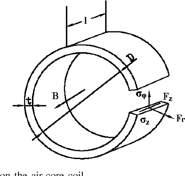 Design And Evaluation Of The Driving Coil On Induction Coilgun
