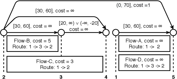 Figure 3 for Generalized Conflict-directed Search for Optimal Ordering Problems