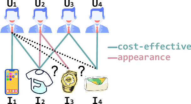 Figure 1 for Multi-Component Graph Convolutional Collaborative Filtering