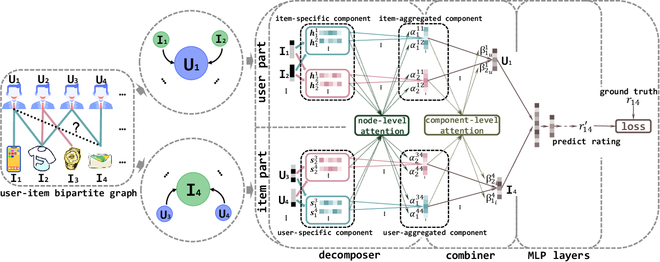 Figure 3 for Multi-Component Graph Convolutional Collaborative Filtering